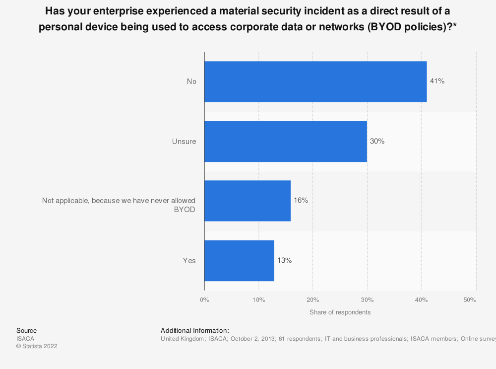 Statistic: Has your enterprise experienced a material security incident as a direct result of a personal device being used to access corporate data or networks (BYOD policies)?* | Statista