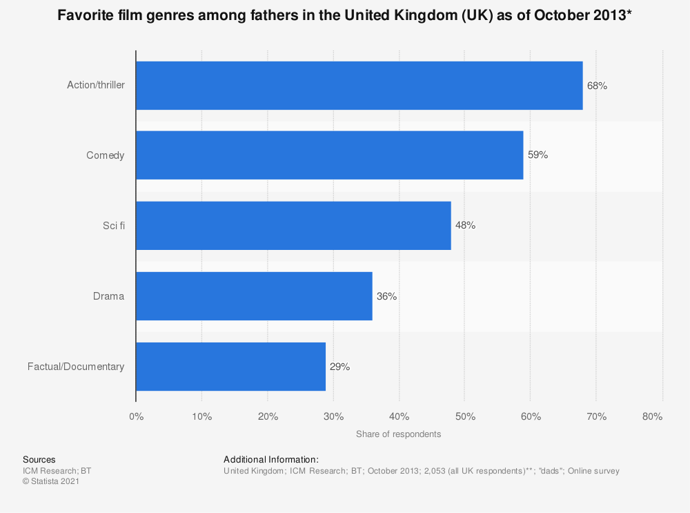 Statistic: Favorite film genres among fathers in the United Kingdom (UK) as of October 2013* | Statista
