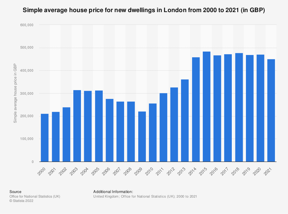 Statistic: Simple average house price for new dwellings in London from 2000 to 2019 (in GBP) | Statista