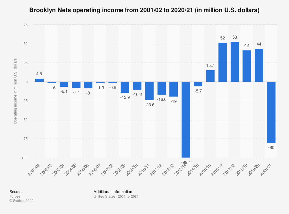 Statistic: Brooklyn Nets operating income from 2001/02 to 2019/20 (in million U.S. dollars)   Statista