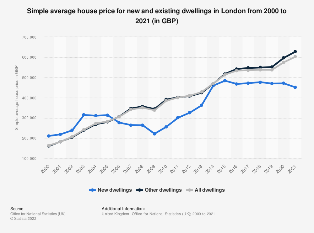 Statistic: Simple average house price for dwellings in London from 2000 to 2017 (in GBP) | Statista