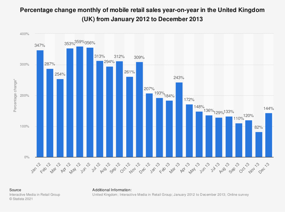 Statistic: Percentage change monthly of mobile retail sales year-on-year in the United Kingdom (UK) from January 2012 to December 2013 | Statista