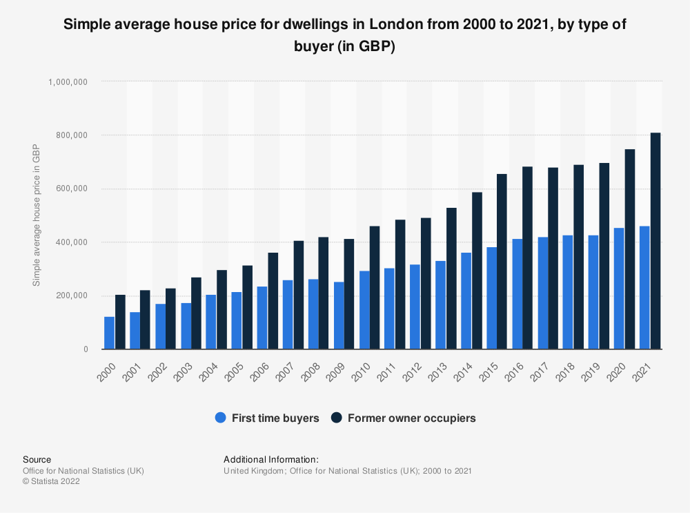 Statistic: Simple average house price for dwellings in London from 2000 to 2018, by type of buyer (in GBP) | Statista