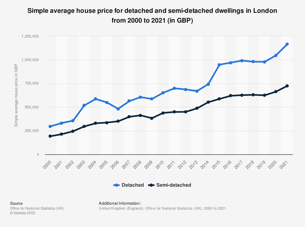 Statistic: Simple average house price for detached and semi-detached dwellings in London from 2000 to 2020 (in GBP) | Statista