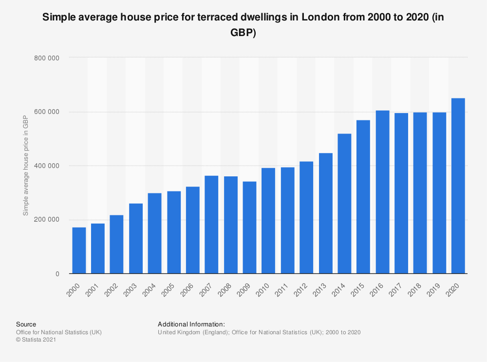 Statistic: Simple average house price for terraced dwellings in London from 2000 to 2017 (in GBP) | Statista