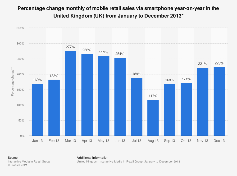Statistic: Percentage change monthly of mobile retail sales via smartphone year-on-year in the United Kingdom (UK) from January to December 2013* | Statista