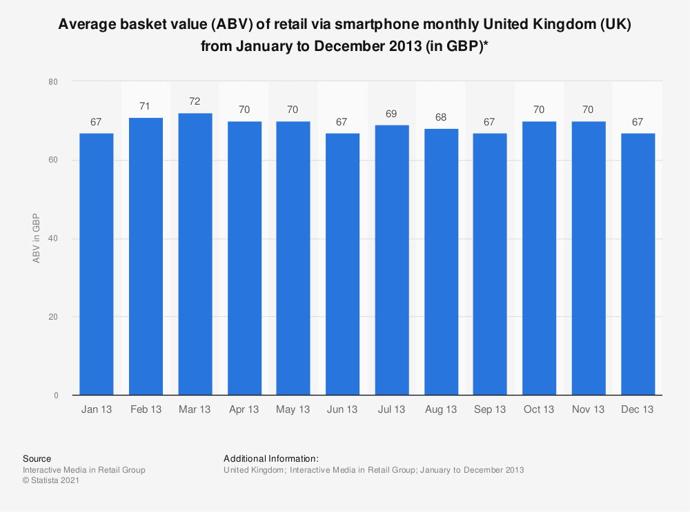 Statistic: Average basket value (ABV) of retail via smartphone monthly United Kingdom (UK) from January to December 2013 (in GBP)* | Statista