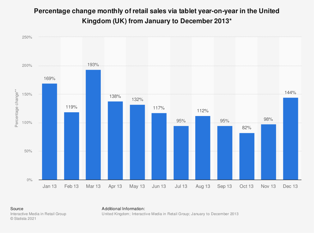 Statistic: Percentage change monthly of retail sales via tablet year-on-year in the United Kingdom (UK) from January to December 2013* | Statista