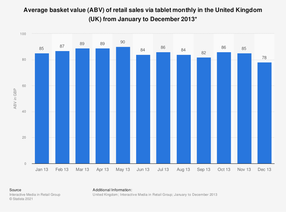 Statistic: Average basket value (ABV) of retail sales via tablet monthly in the United Kingdom (UK) from January to December 2013* | Statista