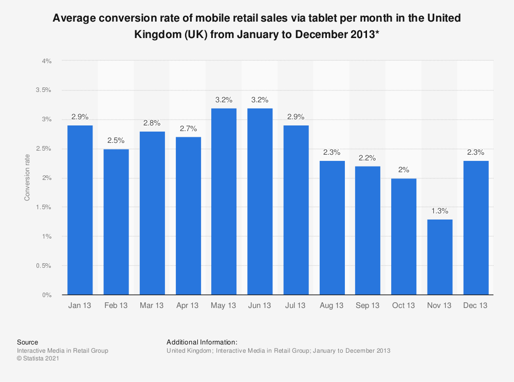 Statistic: Average conversion rate of mobile retail sales via tablet per month in the United Kingdom (UK) from January to December 2013* | Statista