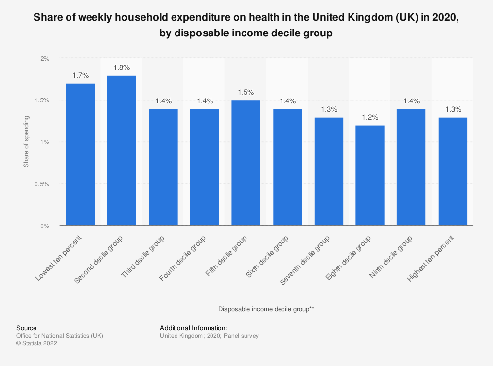 Statistic: Share of weekly household expenditure on health in the United Kingdom (UK) in 2020, by disposable income decile group | Statista