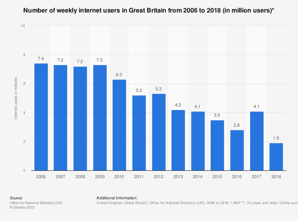Statistic: Number of weekly internet users in Great Britain from 2006 to 2018 (in million users)* | Statista