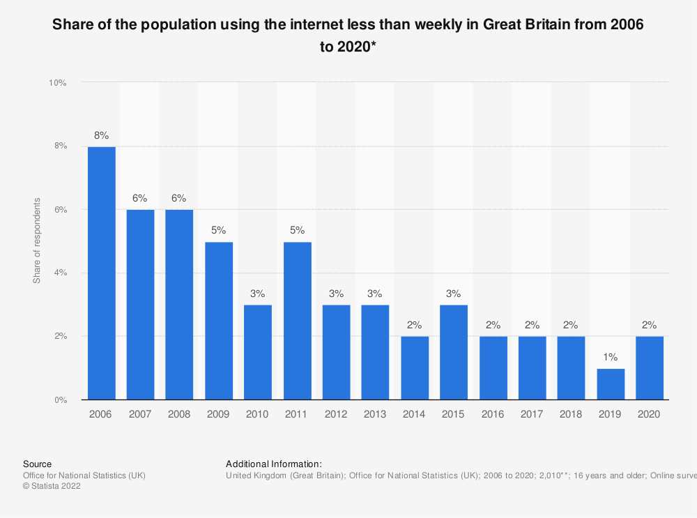 Statistic: Share of the population using the internet less than weekly in Great Britain from 2006 to 2018* | Statista