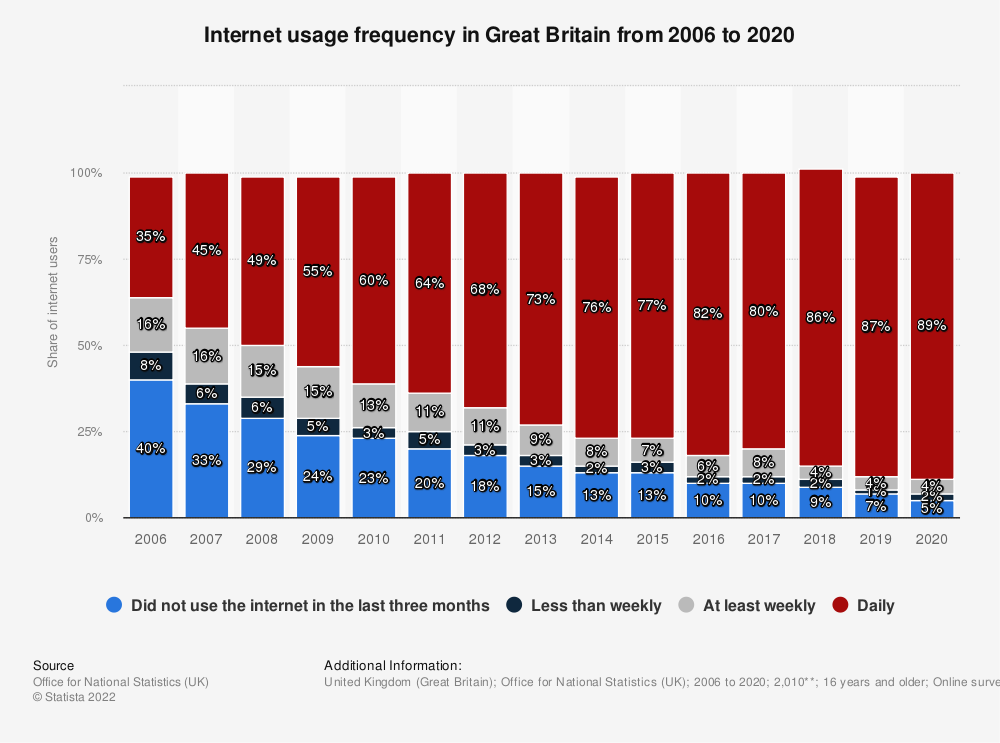 Statistic: Internet usage frequency distribution in Great Britain from 2006 to 2020 | Statista