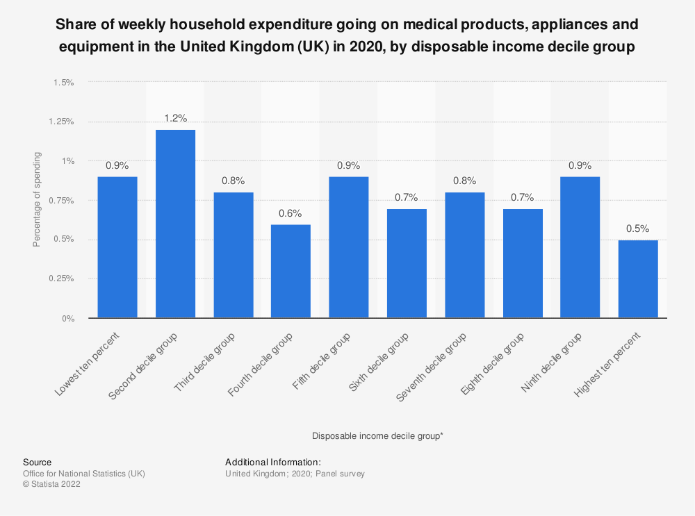 Statistic: Share of weekly household expenditure going on medical products, appliances and equipment in the United Kingdom (UK) in 2020, by disposable income decile group   Statista