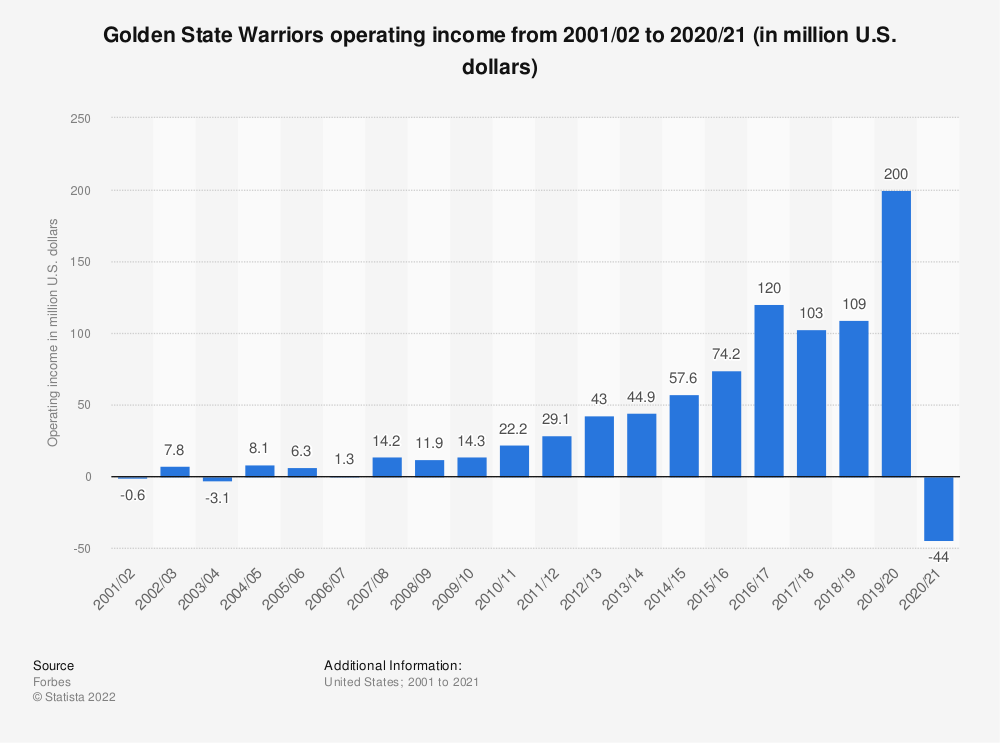 Statistic: Golden State Warriors operating income from 2001/02 to 2019/20 (in million U.S. dollars) | Statista