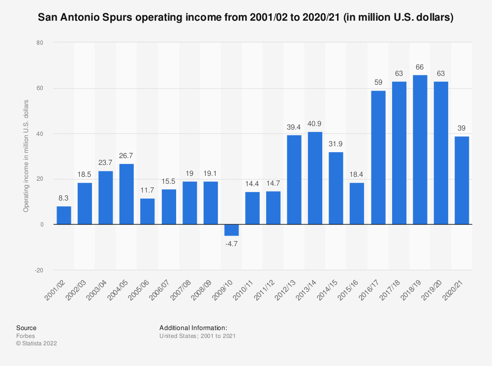 Statistic: San Antonio Spurs operating income* from 2001/02 to 2017/18 (in million U.S. dollars) | Statista