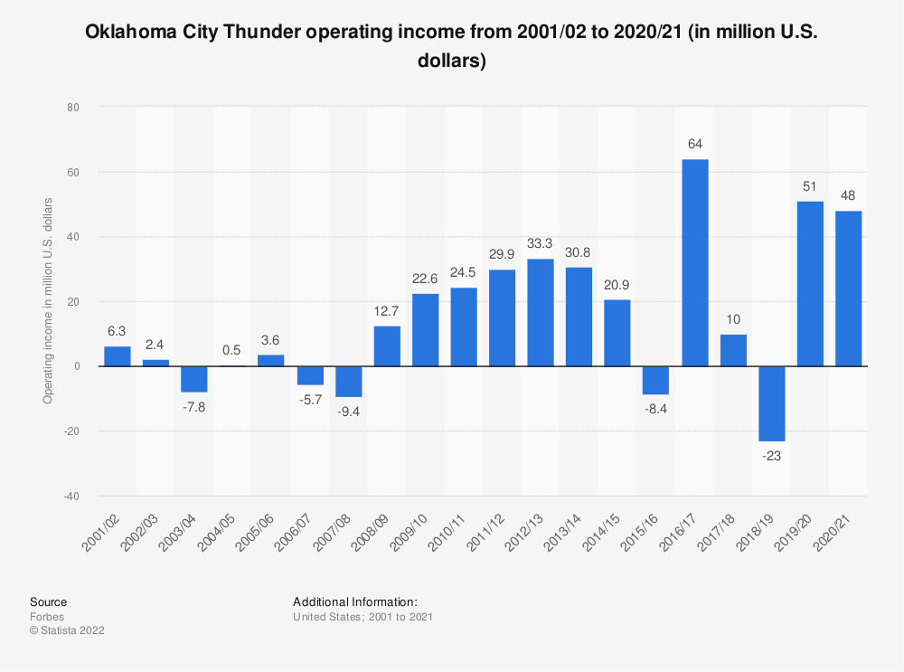 Statistic: Oklahoma City Thunder operating income* from 2001/02 to 2017/18 (in million U.S. dollars) | Statista