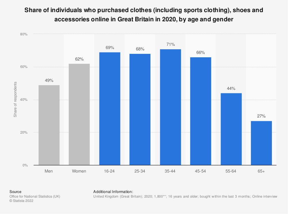Statistic: Share of individuals who purchased clothes (including sports clothing), shoes and accessories online in Great Britain in 2020, by age and gender | Statista