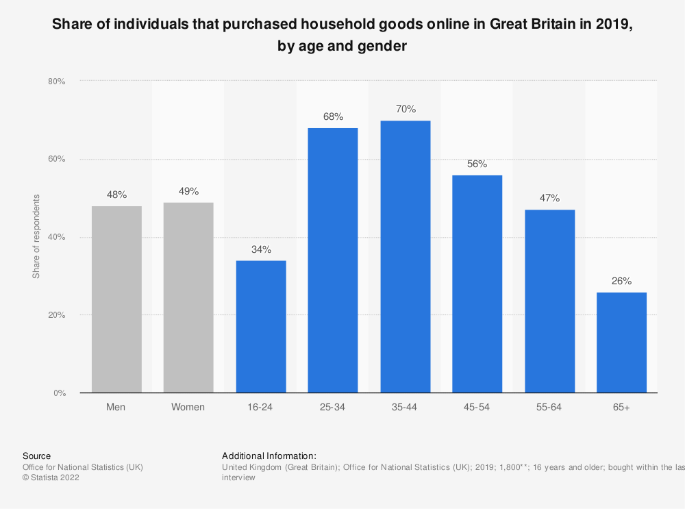 Statistic: Share of individuals that purchased household goods online in Great Britain in 2018, by age and gender | Statista