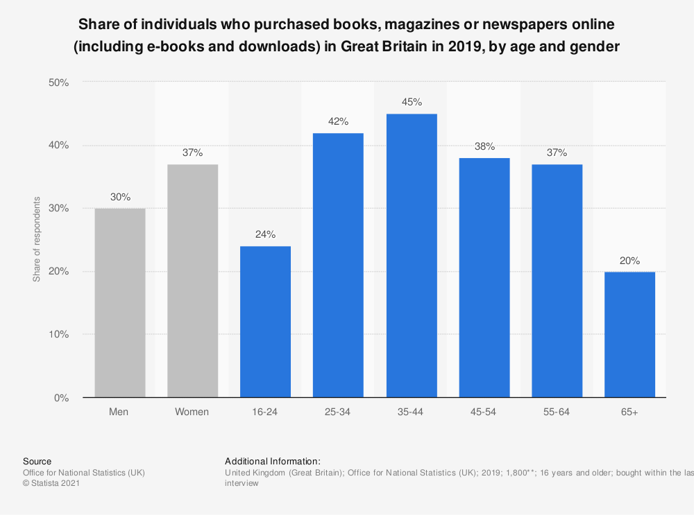 Statistic: Share of individuals who purchased books, magazines or newspapers online (including e-books and downloads) in Great Britain in 2018, by age and gender | Statista