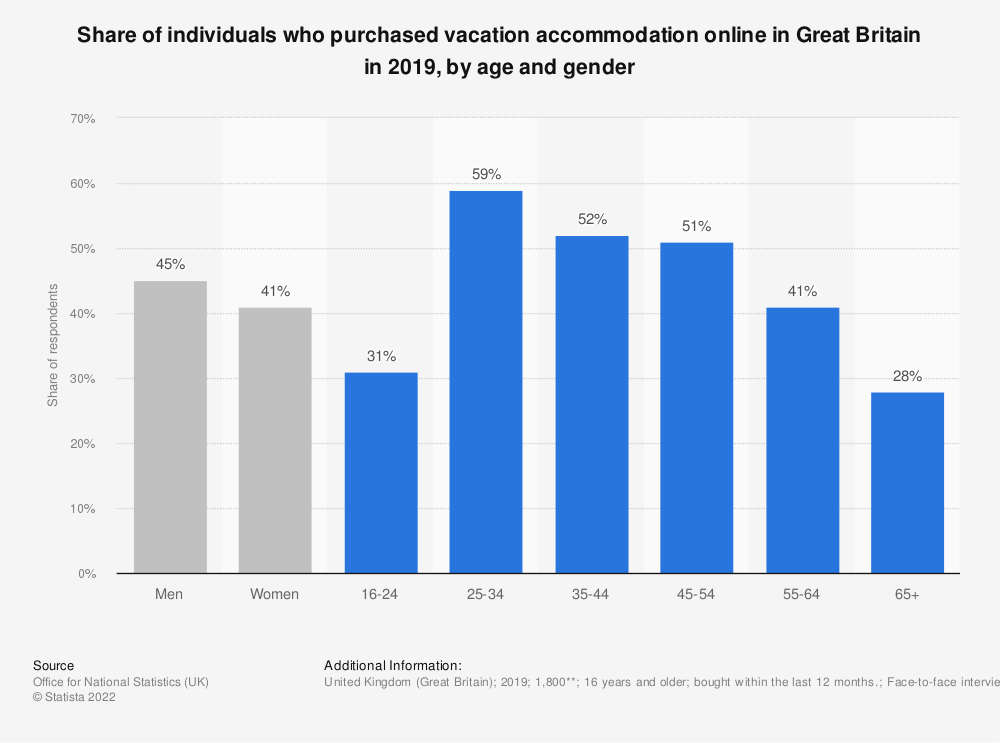 Statistic: Share of individuals who purchased vacation accommodation online in Great Britain in 2019, by age and gender | Statista
