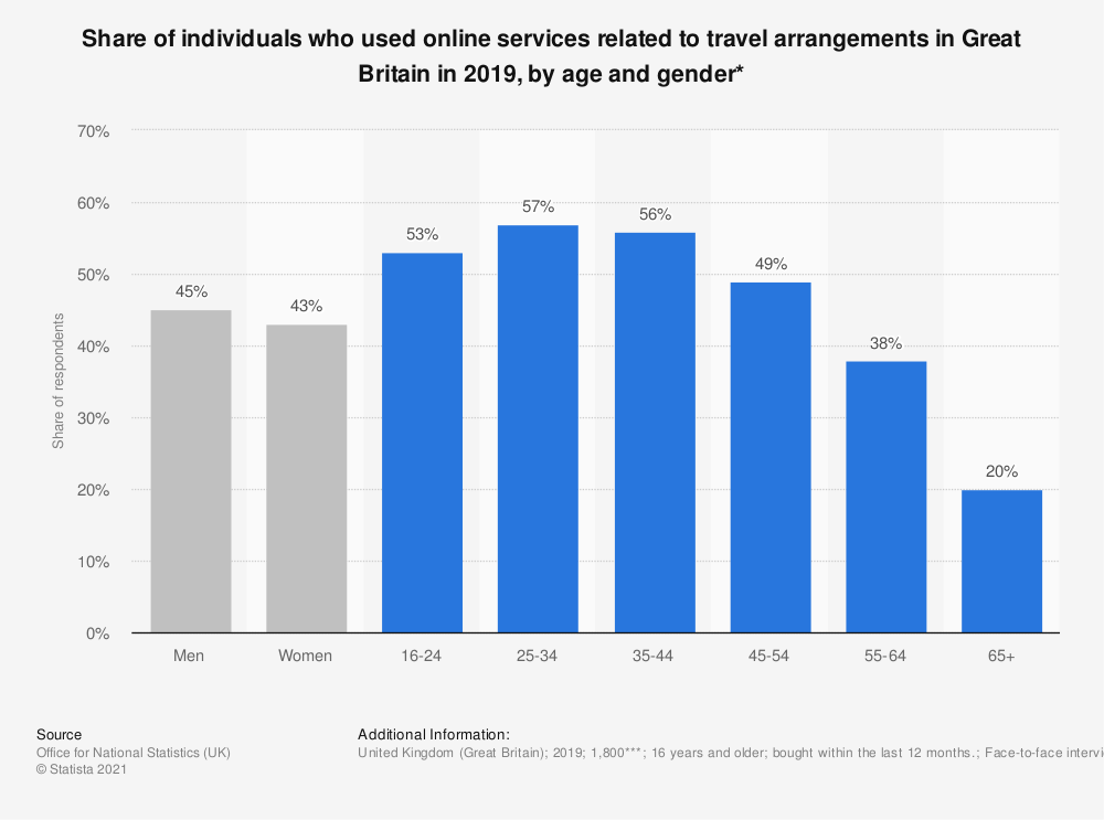 Statistic: Share of individuals who used online services related to travel arrangements in Great Britain in 2018, by age and gender* | Statista