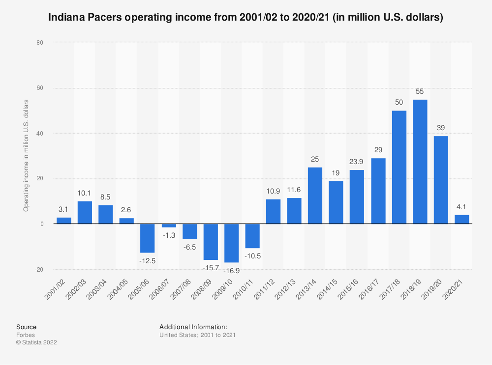 Statistic: Indiana Pacers operating income* from 2001/02 to 2018/19 (in million U.S. dollars) | Statista