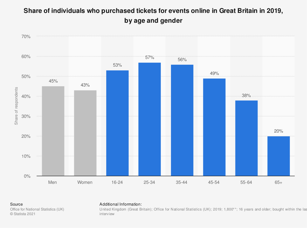 Statistic: Share of individuals who purchased tickets for events online in Great Britain in 2019, by age and gender | Statista