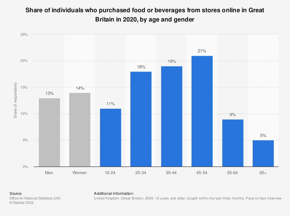 Statistic: Share of individuals who purchased food or groceries online in Great Britain in 2018, by age and gender | Statista