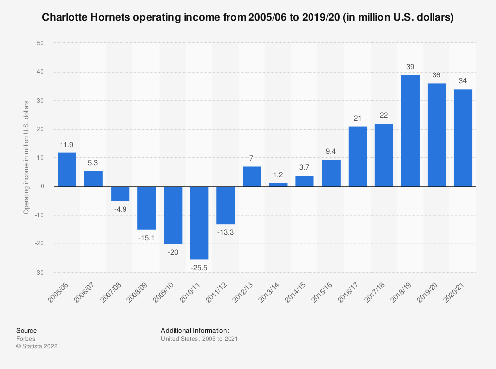 Statistic: Charlotte Hornets operating income* from 2005/06 to 2017/18 (in million U.S. dollars) | Statista