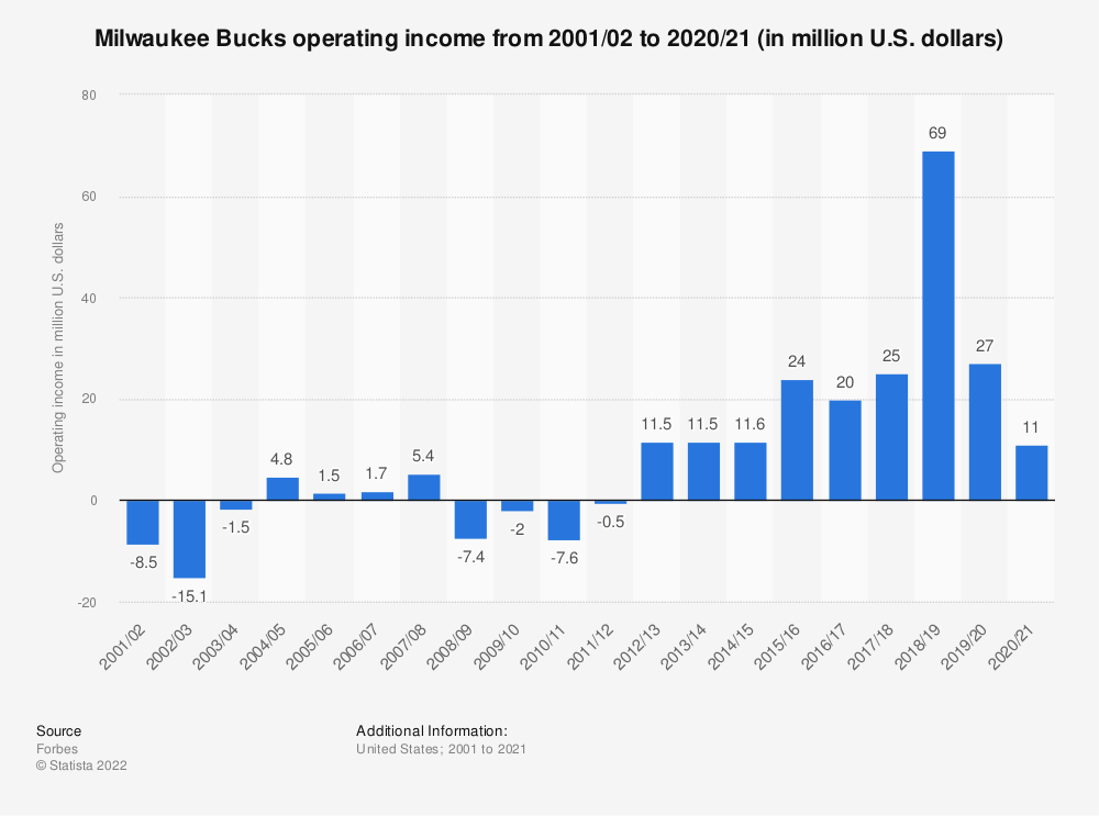 Statistic: Milwaukee Bucks operating income from 2001/02 to 2019/20 (in million U.S. dollars)   Statista