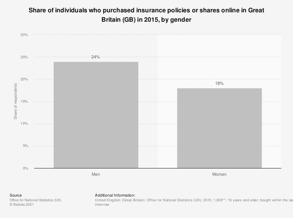Statistic: Share of individuals who purchased insurance policies or shares online in Great Britain (GB) in 2015, by gender | Statista