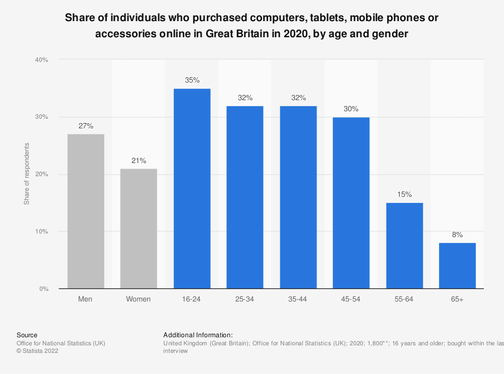 Statistic: Share of individuals who purchased computers, tablets, mobile phones or accessories online in Great Britain in 2020, by age and gender | Statista