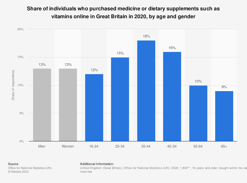 Statistic: Share of individuals who purchased medicine or dietary supplements such as vitamins online in Great Britain in 2020, by age and gender | Statista