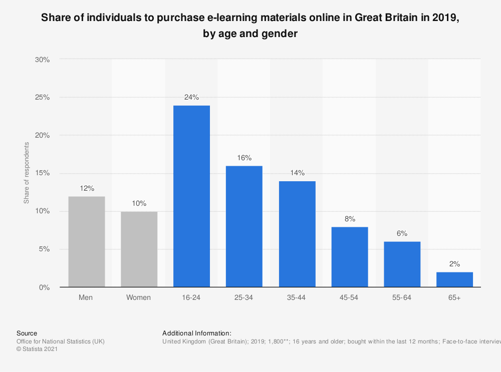 Statistic: Share of individuals to purchase e-learning materials online in Great Britain in 2018, by age and gender | Statista
