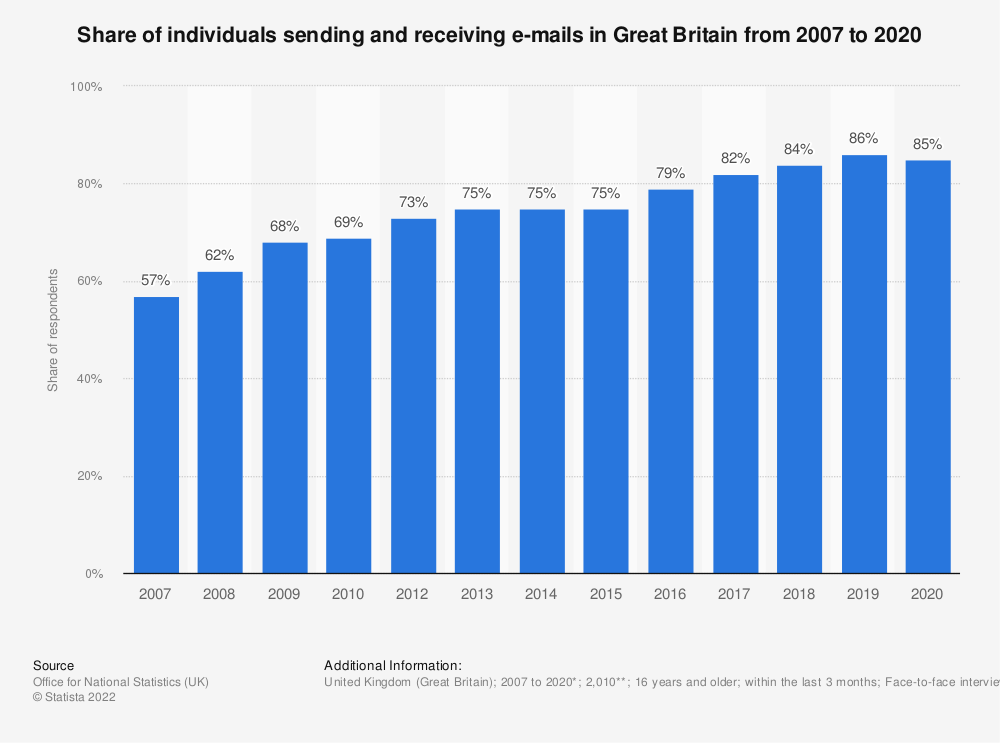 Statistic: Share of individuals sending and receiving e-mails in Great Britain from 2007 to 2018 | Statista