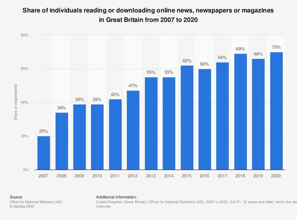 Statistic: Share of individuals reading or downloading online news, newspapers or magazines in Great Britain from 2007 to 2018 | Statista