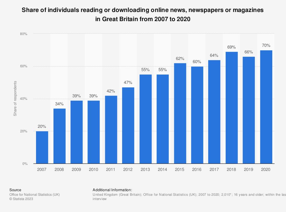 Online News Consumption Great Britain 2007 2015 Survey