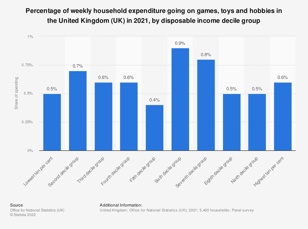Statistic: Percentage of weekly household expenditure going on games, toys and hobbies in the United Kingdom (UK) in 2019, by disposable income decile group* | Statista