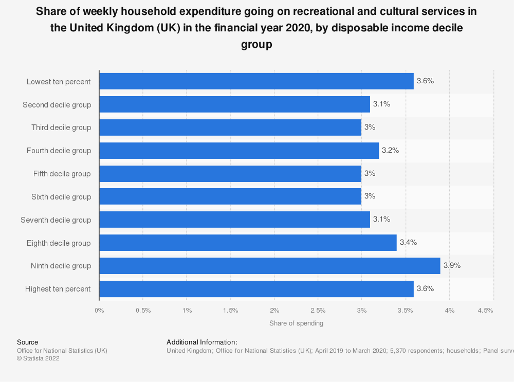 Statistic: Percentage of weekly household expenditure going on recreational and cultural services in the United Kingdom (UK) in 2018, by disposable income decile group** | Statista