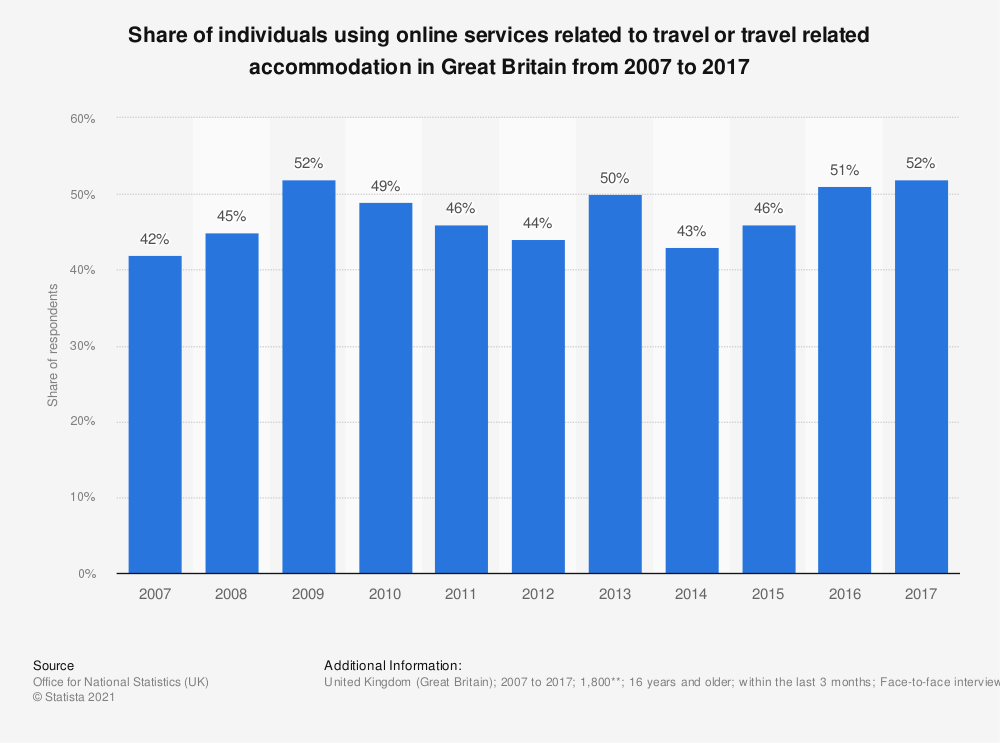 Statistic: Share of individuals using online services related to travel or travel related accommodation in Great Britain from 2007 to 2017 | Statista