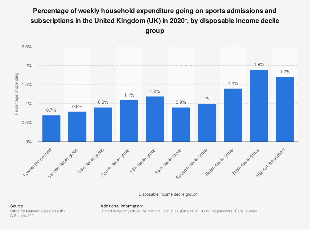 Statistic: Percentage of weekly household expenditure going on sports admissions and subscriptions in the United Kingdom (UK) in 2018*, by disposable income decile group | Statista