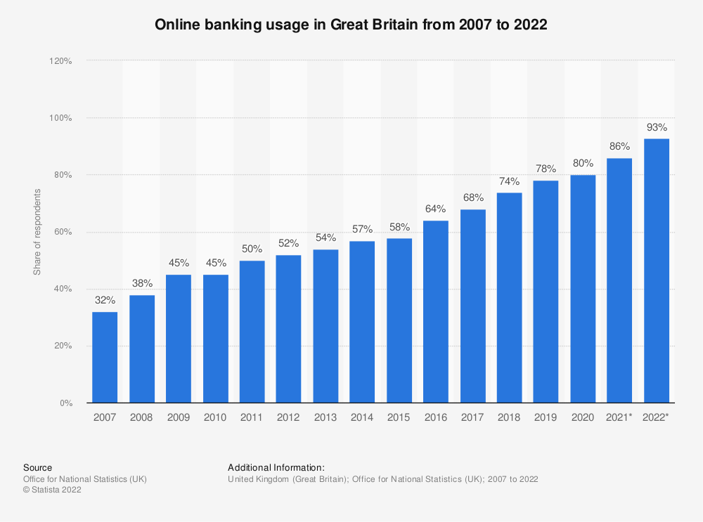 Statistic: Online banking penetration in Great Britain from 2007 to 2018 | Statista