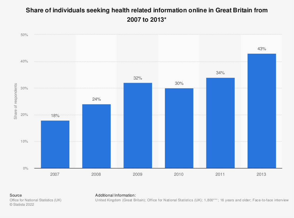 Statistic: Share of individuals seeking health related information online in Great Britain from 2007 to 2013* | Statista