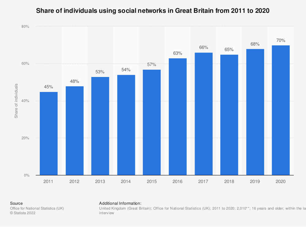 Statistic: Share of individuals using social networks in Great Britain from 2011 to 2019 | Statista