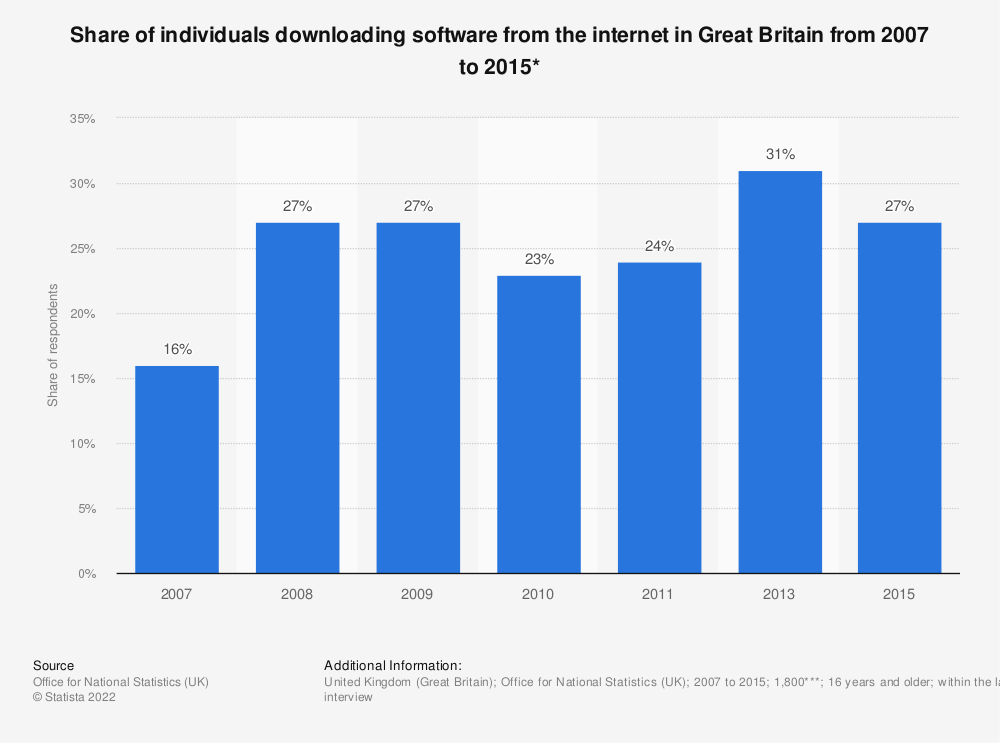 Statistic: Share of individuals downloading software from the internet in Great Britain from 2007 to 2015* | Statista