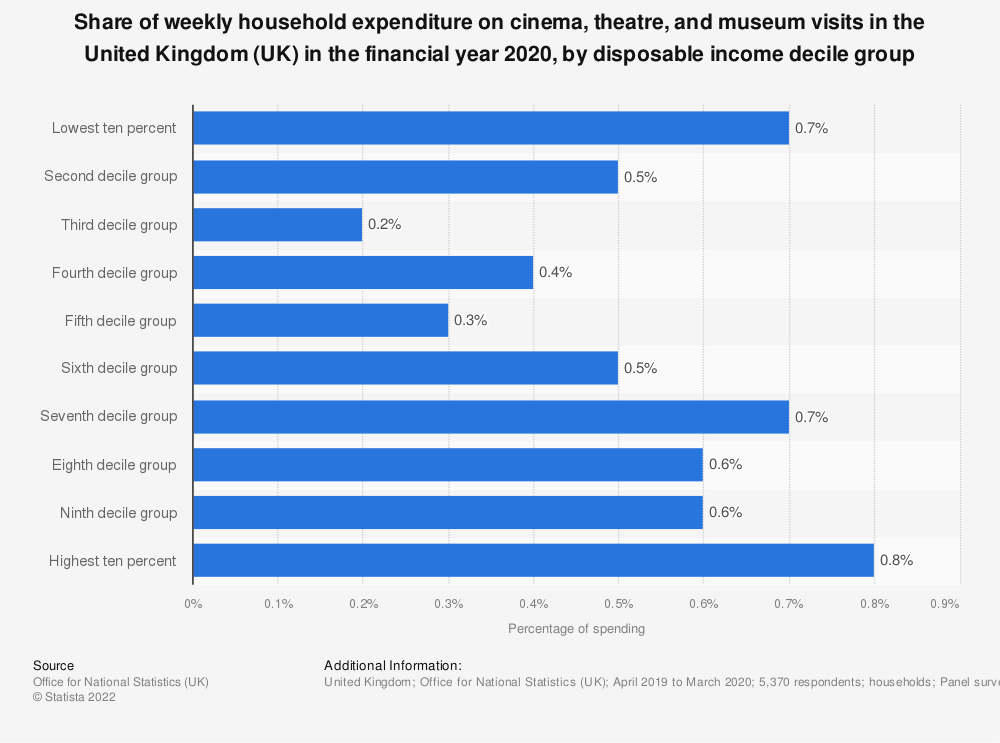 Statistic: Percentage of weekly household expenditure going on cinema, theatre and museum visits in the United Kingdom (UK) in 2018, by disposable income decile group | Statista