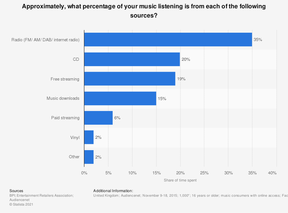 Statistic: Approximately, what percentage of your music listening is from each of the following sources? | Statista