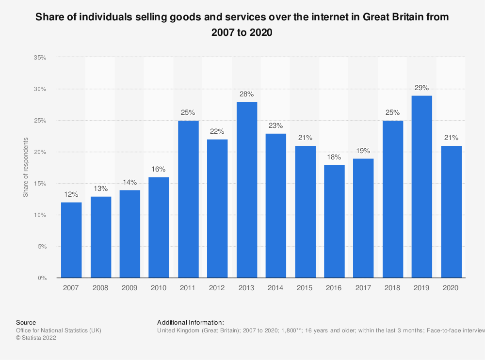 Statistic: Share of individuals selling goods and services over the internet in Great Britain from 2007 to 2020 | Statista